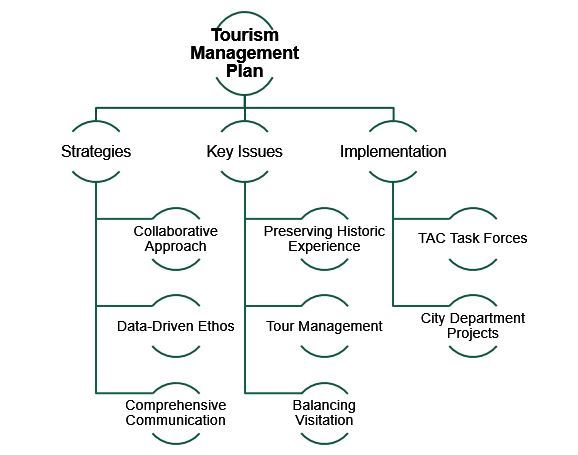 TMP Structure