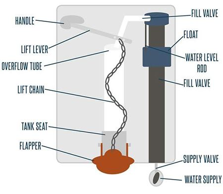 Toilet Tank Diagram