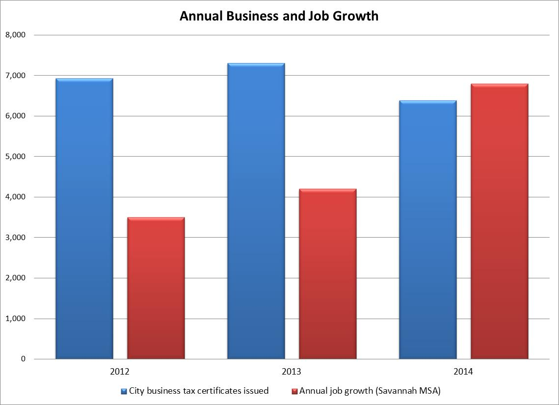 2014 Annual Business and Job Growth.jpg