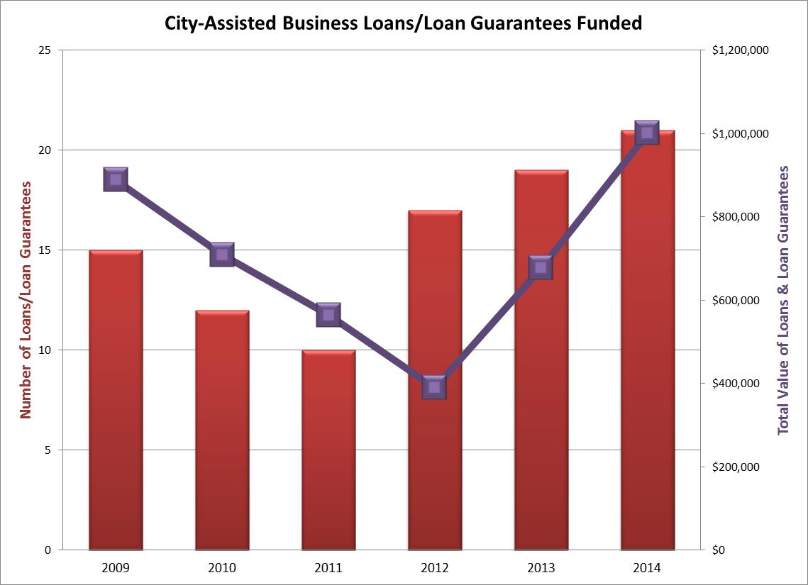 2014 City Assisted Business Loans.jpg