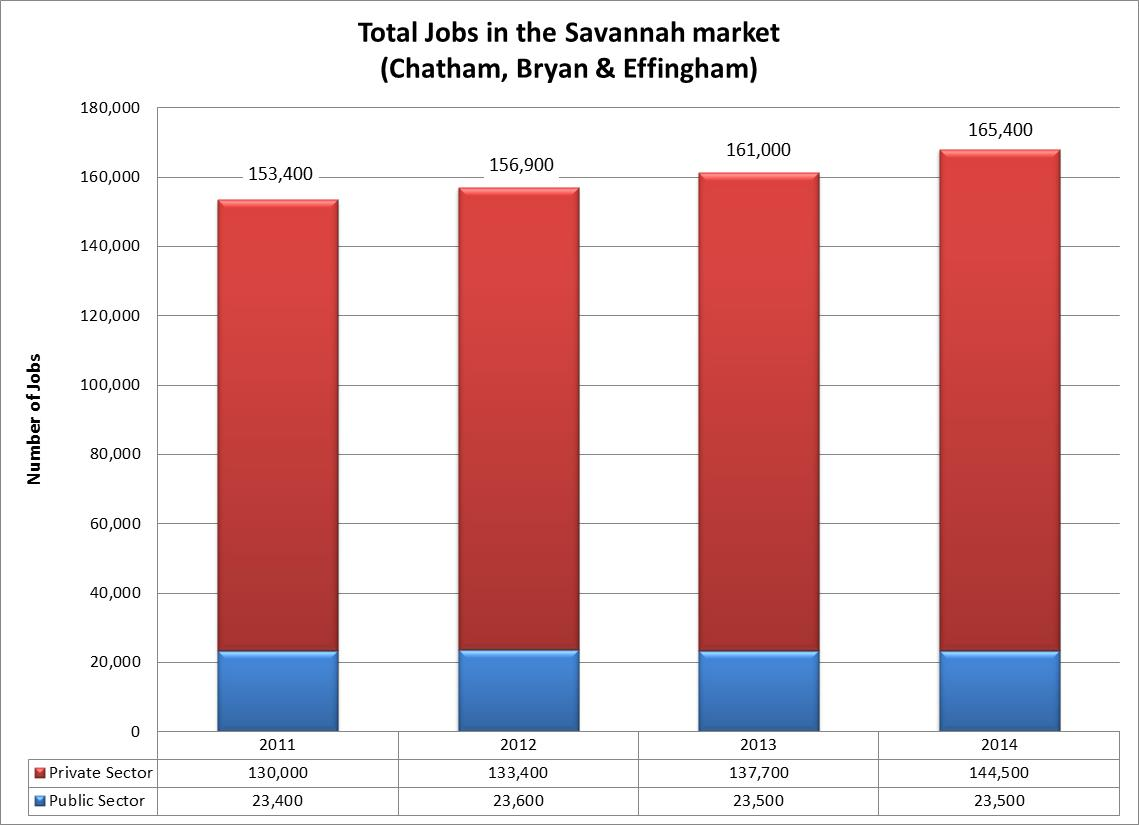 2014 Total Jobs in the Savannah Market.jpg