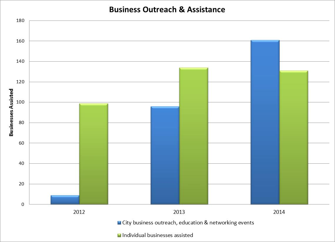 2014 Business Outreach and Assistance.jpg