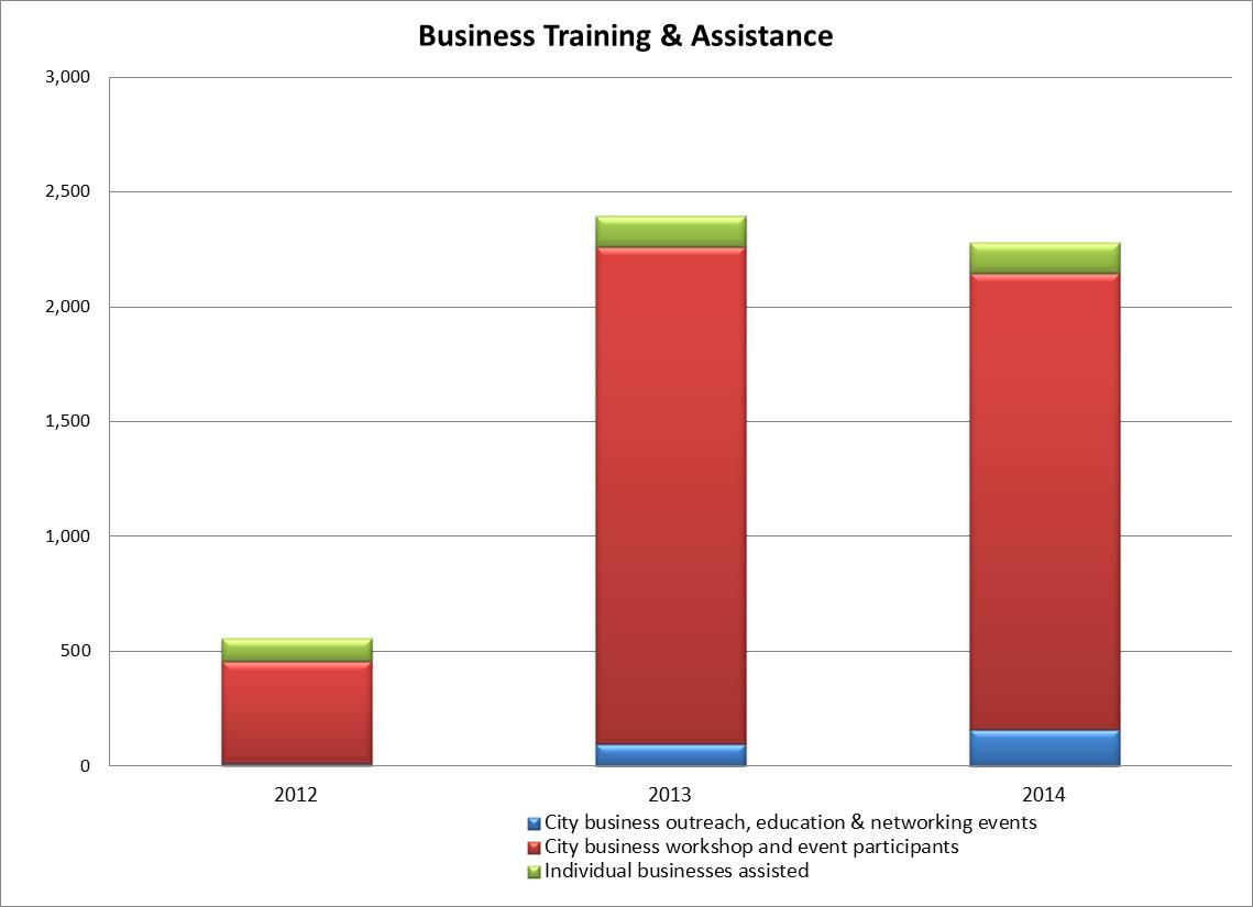 2014 Business Training and Assistance.jpg